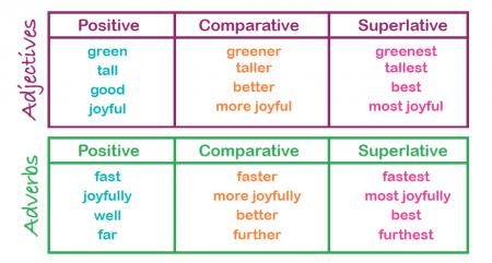 صفات تقضیلی در زبان انگلیسی